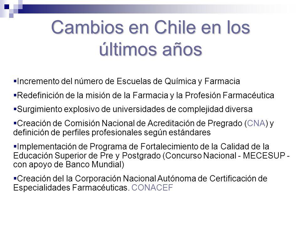 Cambios en Chile en los últimos años Incremento del número de Escuelas de Química y Farmacia Redefinición de la misión de la Farmacia y la Profesión F