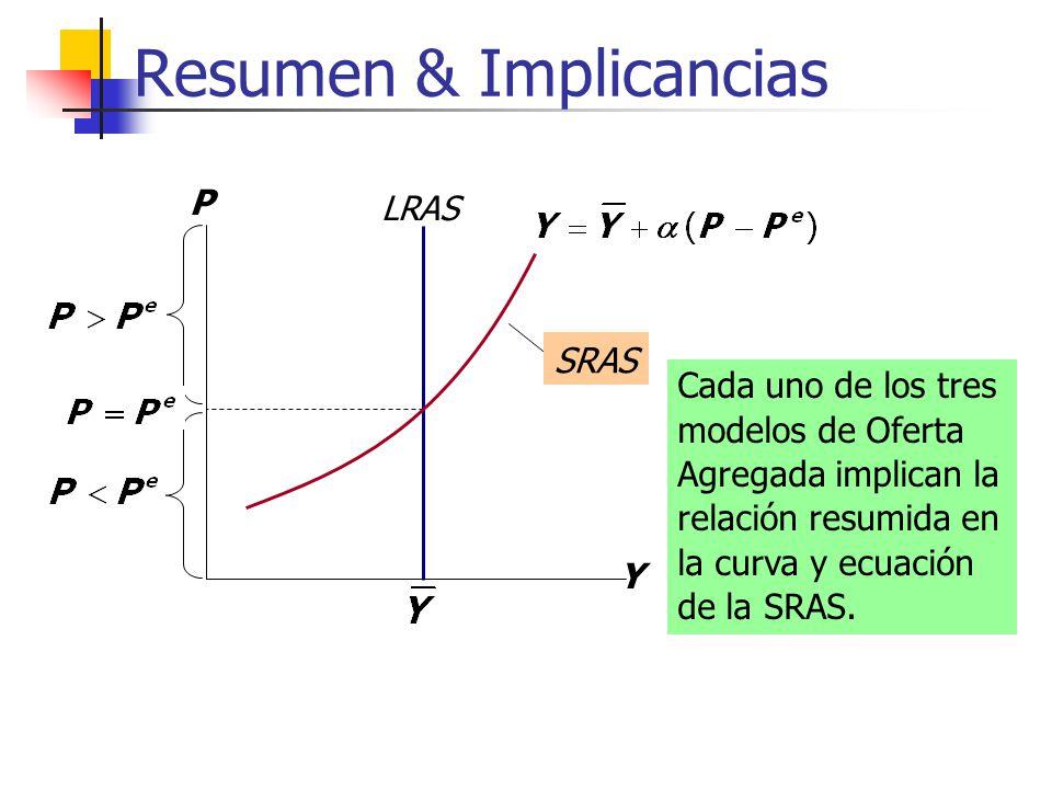 Resumen & Implicancias LRAS Y P SRAS Cada uno de los tres modelos de Oferta Agregada implican la relación resumida en la curva y ecuación de la SRAS.