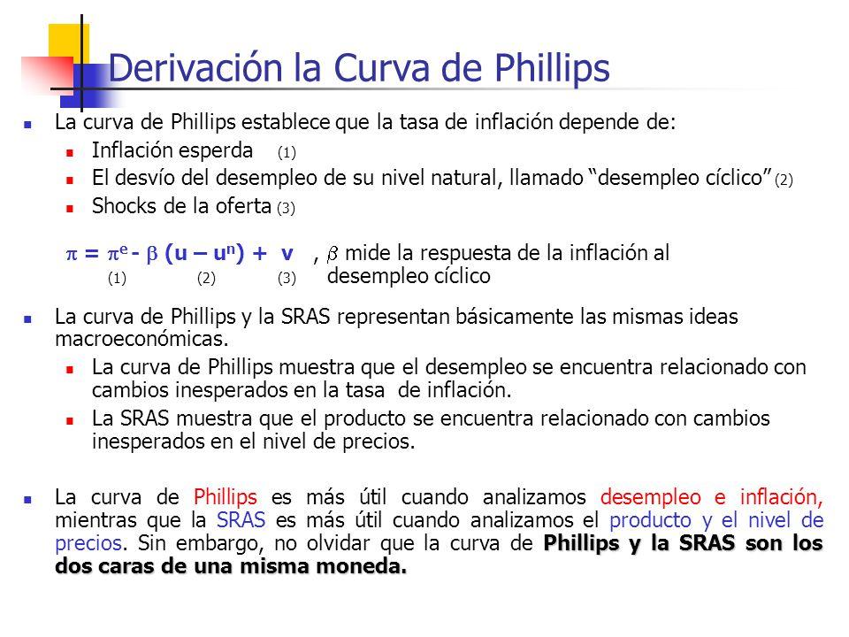 Derivación la Curva de Phillips La curva de Phillips establece que la tasa de inflación depende de: Inflación esperda (1) El desvío del desempleo de s
