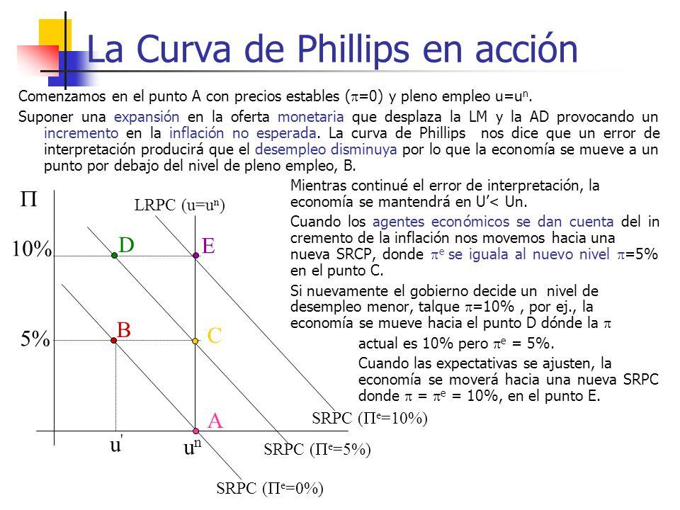La Curva de Phillips en acción Comenzamos en el punto A con precios estables ( =0) y pleno empleo u=u n. Suponer una expansión en la oferta monetaria
