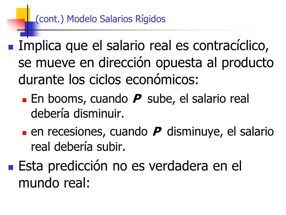 (cont.) Modelo Salarios Rígidos Implica que el salario real es contracíclico, se mueve en dirección opuesta al producto durante los ciclos económicos: