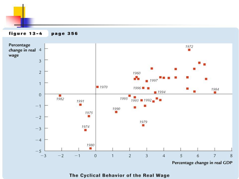 Histéresis Toda nuestra discusión se basó en la hipótesis de tasa natural, dónde: Fluctuaciones en la Demanda Agregada afectan el nivel de producto y desempleo en el corto plazo.