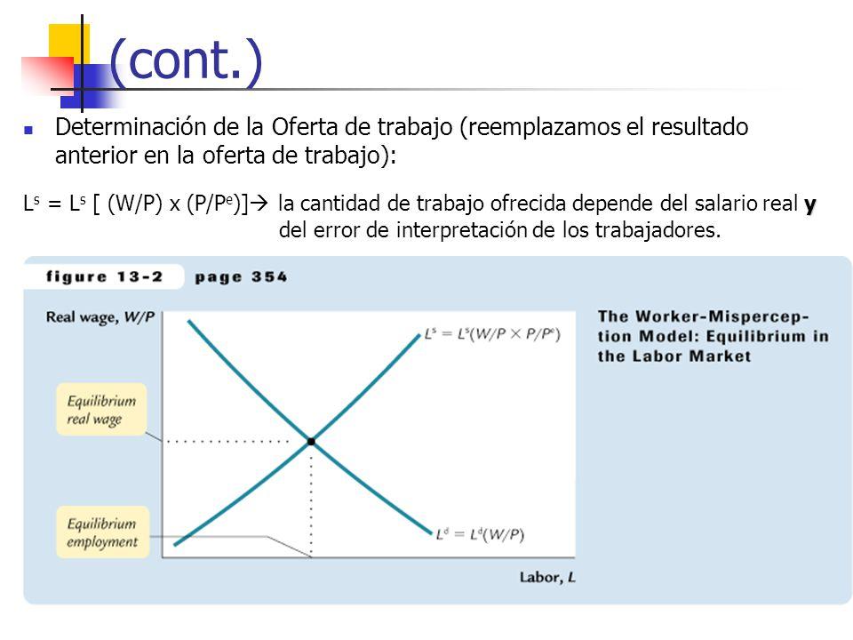 (cont.) Determinación de la Oferta de trabajo (reemplazamos el resultado anterior en la oferta de trabajo): y L s = L s [ (W/P) x (P/P e )] la cantida