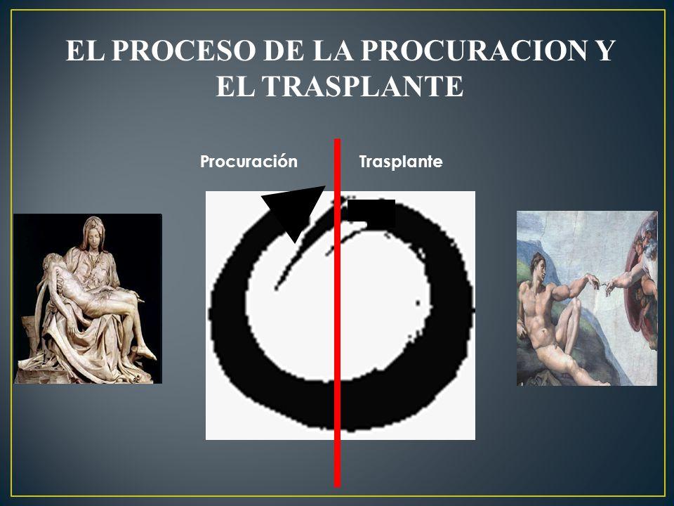 EL PROCESO DE LA PROCURACION Y EL TRASPLANTE Procuración Trasplante