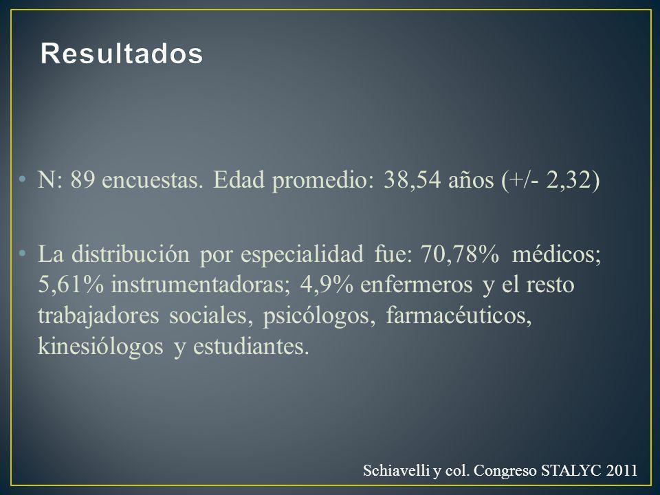 N: 89 encuestas. Edad promedio: 38,54 años (+/- 2,32) La distribución por especialidad fue: 70,78% médicos; 5,61% instrumentadoras; 4,9% enfermeros y