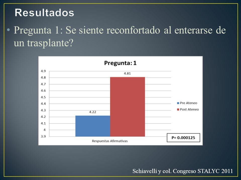 Pregunta 1: Se siente reconfortado al enterarse de un trasplante? Schiavelli y col. Congreso STALYC 2011