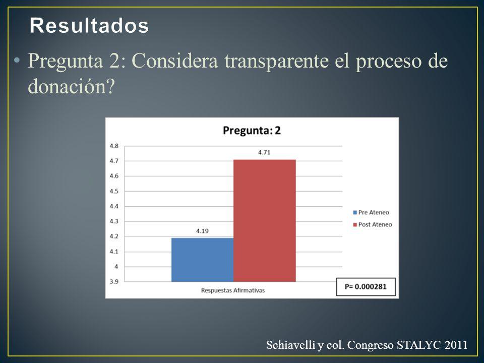 Pregunta 2: Considera transparente el proceso de donación Schiavelli y col. Congreso STALYC 2011