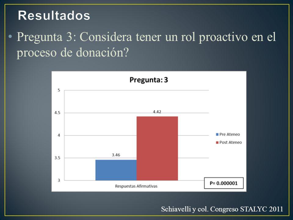 Pregunta 3: Considera tener un rol proactivo en el proceso de donación? Schiavelli y col. Congreso STALYC 2011