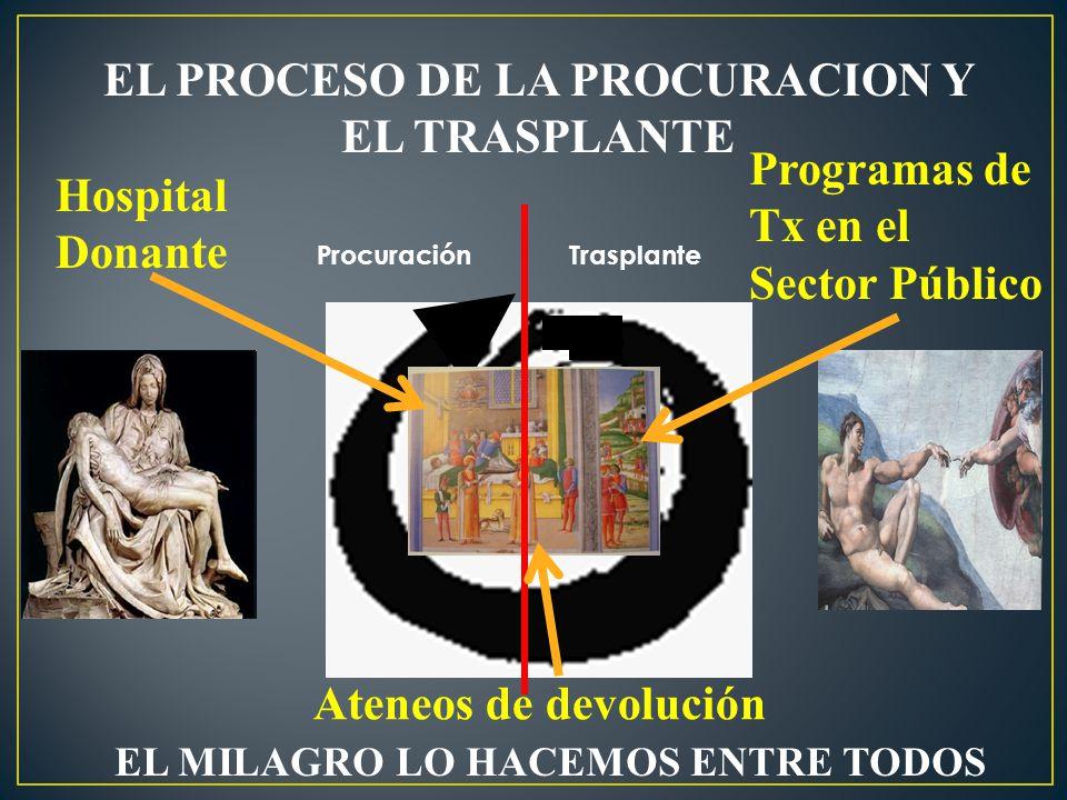 EL PROCESO DE LA PROCURACION Y EL TRASPLANTE Procuración Trasplante EL MILAGRO LO HACEMOS ENTRE TODOS Hospital Donante Programas de Tx en el Sector Pú