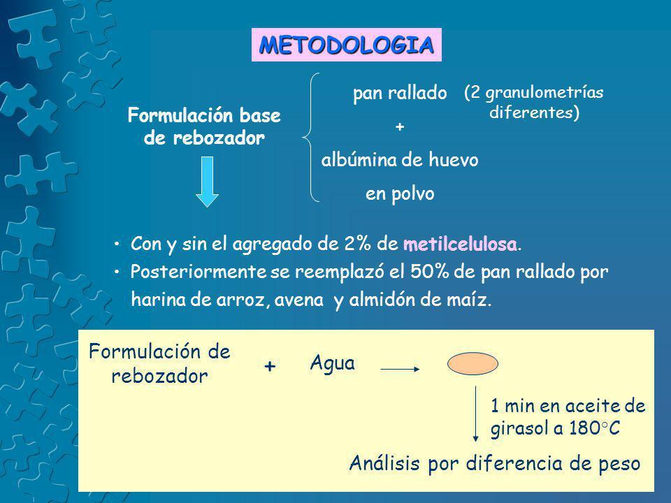 METODOLOGIA Con y sin el agregado de 2% de metilcelulosa. Posteriormente se reemplazó el 50% de pan rallado por harina de arroz, avena y almidón de ma
