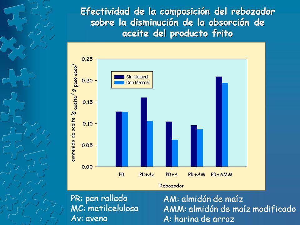PR: pan rallado MC: metilcelulosa Av: avena AM: almidón de maíz AMM: almidón de maíz modificado A: harina de arroz Efectividad de la composición del r