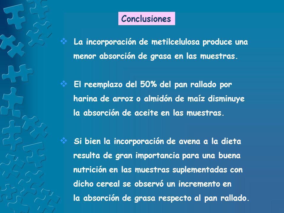 Conclusiones La incorporación de metilcelulosa produce una menor absorción de grasa en las muestras. El reemplazo del 50% del pan rallado por harina d