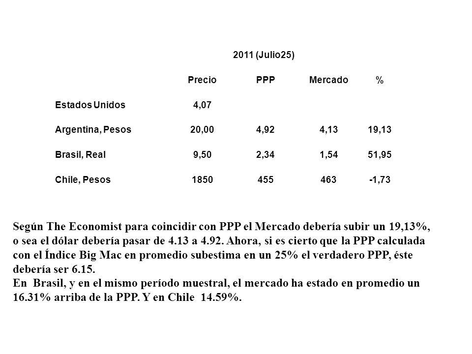2011 (Julio25) PrecioPPPMercado% Estados Unidos4,07 Argentina, Pesos20,004,924,1319,13 Brasil, Real9,502,341,5451,95 Chile, Pesos1850455463-1,73 Según The Economist para coincidir con PPP el Mercado debería subir un 19,13%, o sea el dólar debería pasar de 4.13 a 4.92.