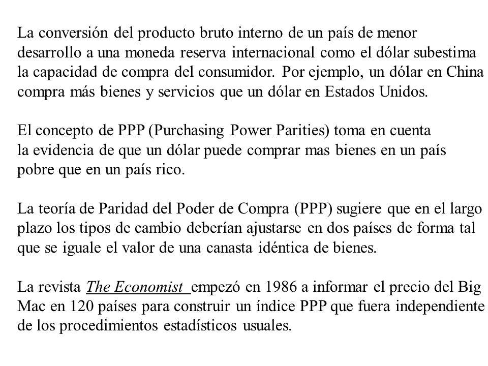 La conversión del producto bruto interno de un país de menor desarrollo a una moneda reserva internacional como el dólar subestima la capacidad de compra del consumidor.