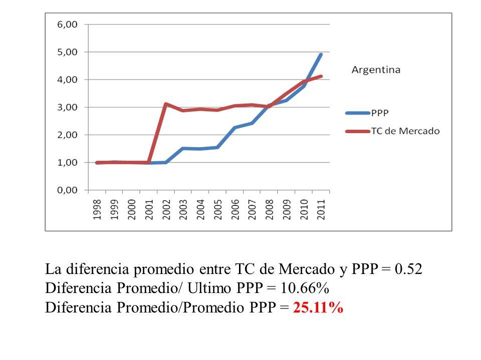 La diferencia promedio entre TC de Mercado y PPP = 0.52 Diferencia Promedio/ Ultimo PPP = 10.66% Diferencia Promedio/Promedio PPP = 25.11%