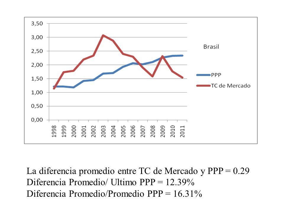 La diferencia promedio entre TC de Mercado y PPP = 0.29 Diferencia Promedio/ Ultimo PPP = 12.39% Diferencia Promedio/Promedio PPP = 16.31%