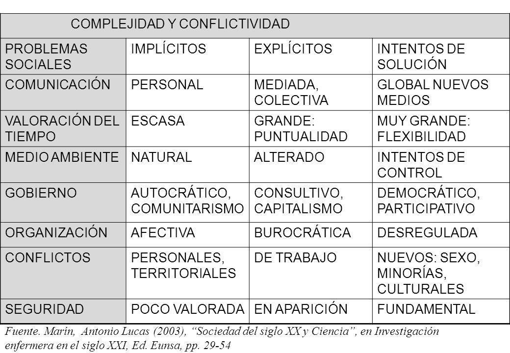 COMPLEJIDAD Y CONFLICTIVIDAD PROBLEMAS SOCIALES IMPLÍCITOSEXPLÍCITOSINTENTOS DE SOLUCIÓN COMUNICACIÓNPERSONALMEDIADA, COLECTIVA GLOBAL NUEVOS MEDIOS V
