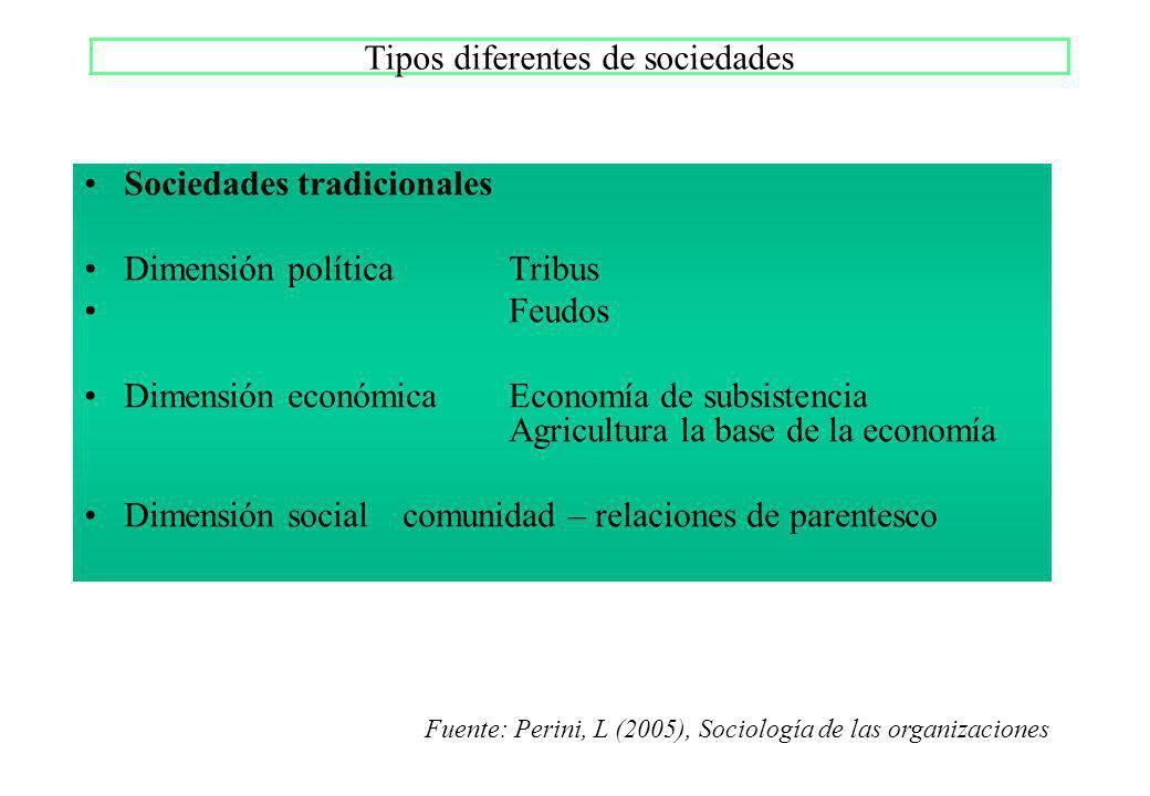 Tipos diferentes de sociedades Sociedades tradicionales Dimensión políticaTribus Feudos Dimensión económicaEconomía de subsistencia Agricultura la bas