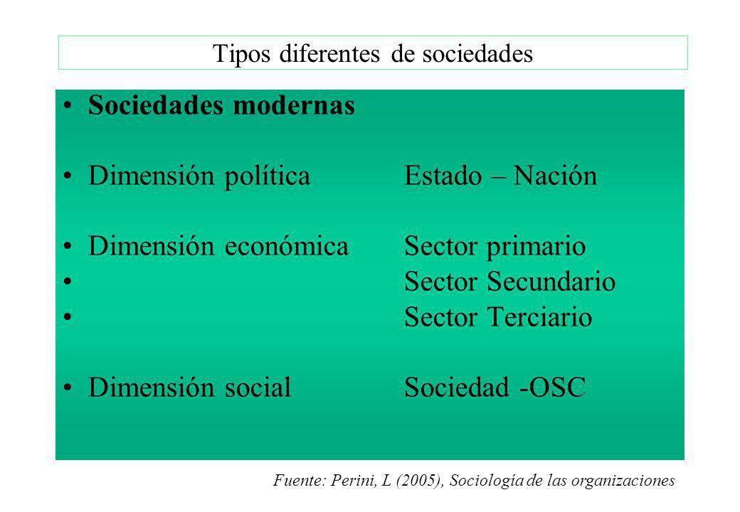 Sociedades modernas Dimensión política Estado – Nación Dimensión económicaSector primario Sector Secundario Sector Terciario Dimensión socialSociedad