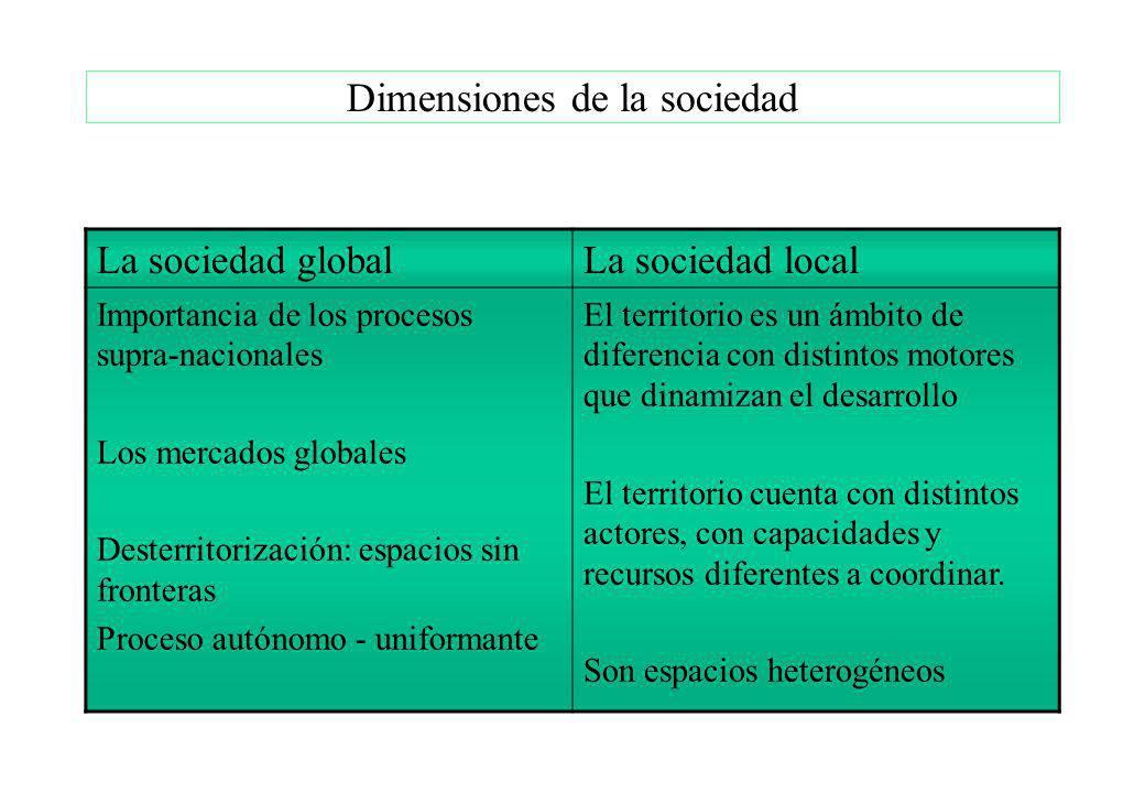 Dimensiones de la sociedad La sociedad globalLa sociedad local Importancia de los procesos supra-nacionales Los mercados globales Desterritorización:
