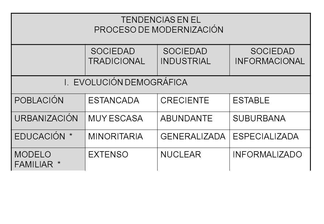 TENDENCIAS EN EL PROCESO DE MODERNIZACIÓN SOCIEDAD TRADICIONAL SOCIEDAD INDUSTRIAL SOCIEDAD INFORMACIONAL I. EVOLUCIÓN DEMOGRÁFICA POBLACIÓNESTANCADAC