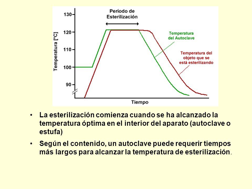 Autoclave Calor Húmedo