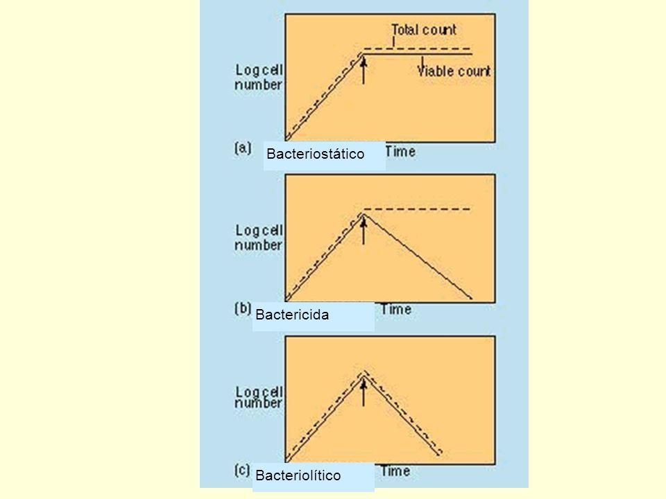 CONTROL DEL CRECIMIENTO MICROBIANO DESINFECCION: eliminación de microorganismos patógenos de objetos inanimados ANTISEPSIA: eliminación de microorgani