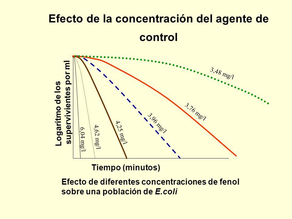 Efecto de la concentración del agente de control Tiempo (minutos) Logaritmo de los supervivientes por ml 6,04 mg/l 4,62 mg/l 4,25 mg/l 3,48 mg/l 3,76 mg/l 3,96 mg/l Efecto de diferentes concentraciones de fenol sobre una población de E.coli