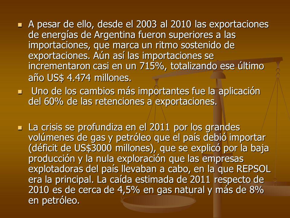 A pesar de ello, desde el 2003 al 2010 las exportaciones de energías de Argentina fueron superiores a las importaciones, que marca un ritmo sostenido