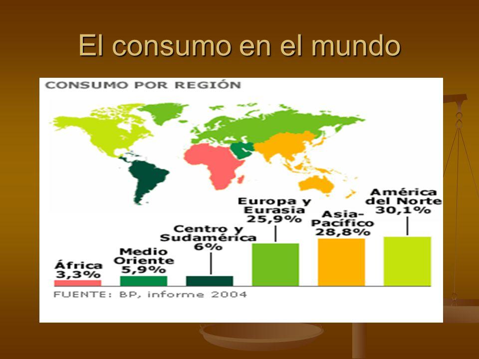 El consumo en el mundo