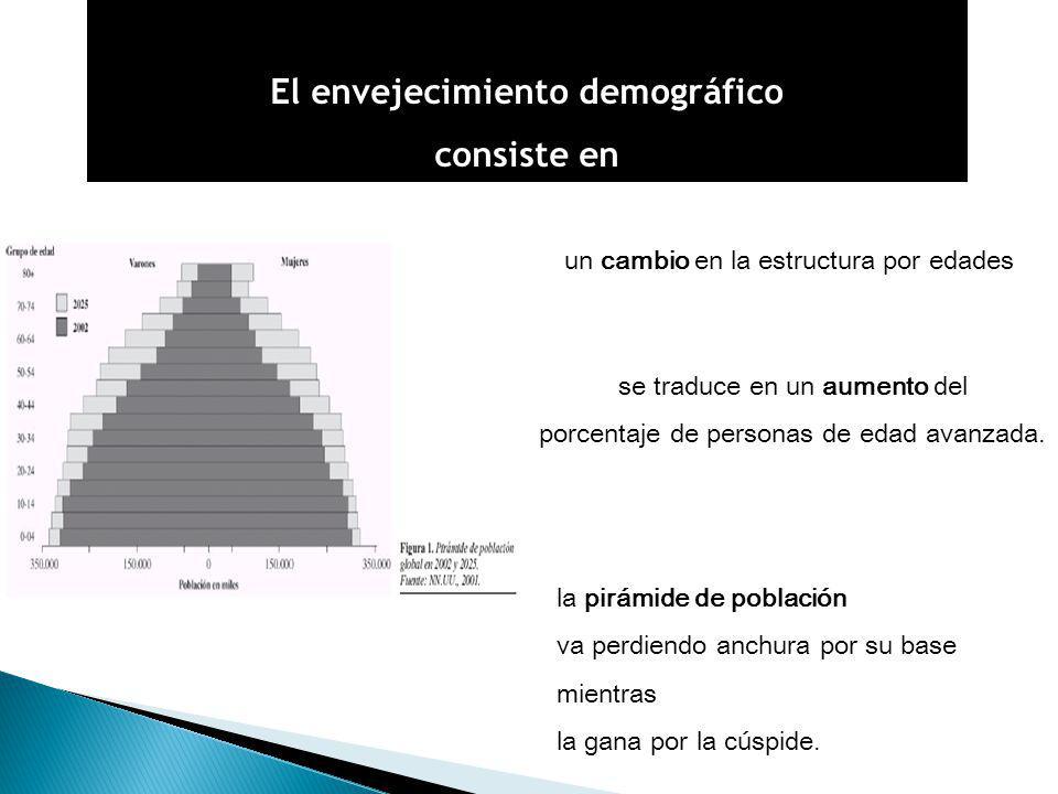 El envejecimiento demográfico consiste en la pirámide de población va perdiendo anchura por su base mientras la gana por la cúspide.