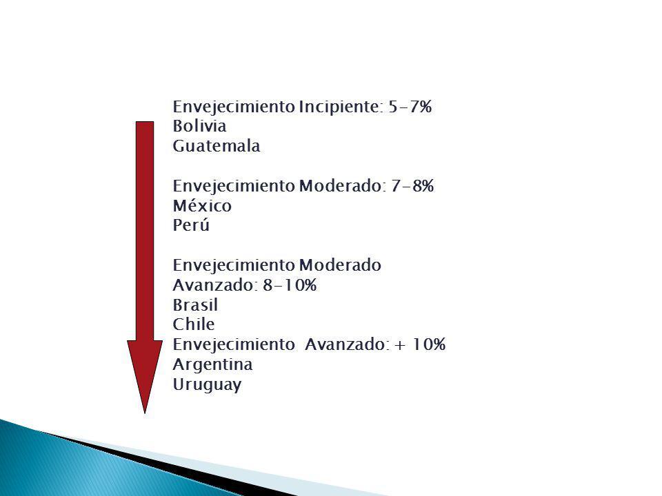 Envejecimiento Incipiente: 5-7% Bolivia Guatemala Envejecimiento Moderado: 7-8% México Perú Envejecimiento Moderado Avanzado: 8-10% Brasil Chile Envejecimiento Avanzado: + 10% Argentina Uruguay