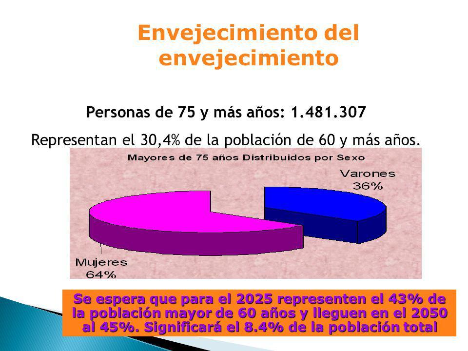 Envejecimiento del envejecimiento Fuente: INDEC, Censo 2001 Se espera que para el 2025 representen el 43% de la población mayor de 60 años y lleguen en el 2050 al 45%.
