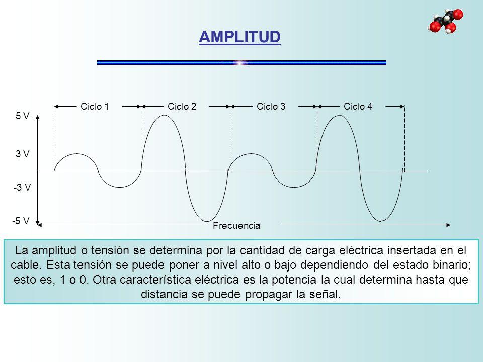 La amplitud o tensión se determina por la cantidad de carga eléctrica insertada en el cable. Esta tensión se puede poner a nivel alto o bajo dependien