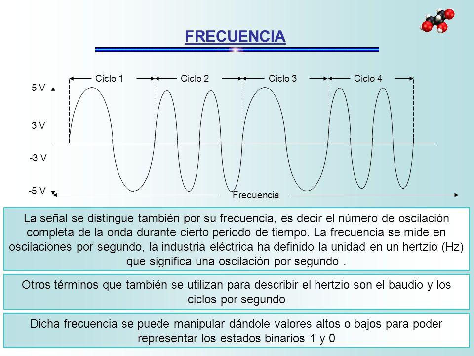La señal se distingue también por su frecuencia, es decir el número de oscilación completa de la onda durante cierto periodo de tiempo. La frecuencia