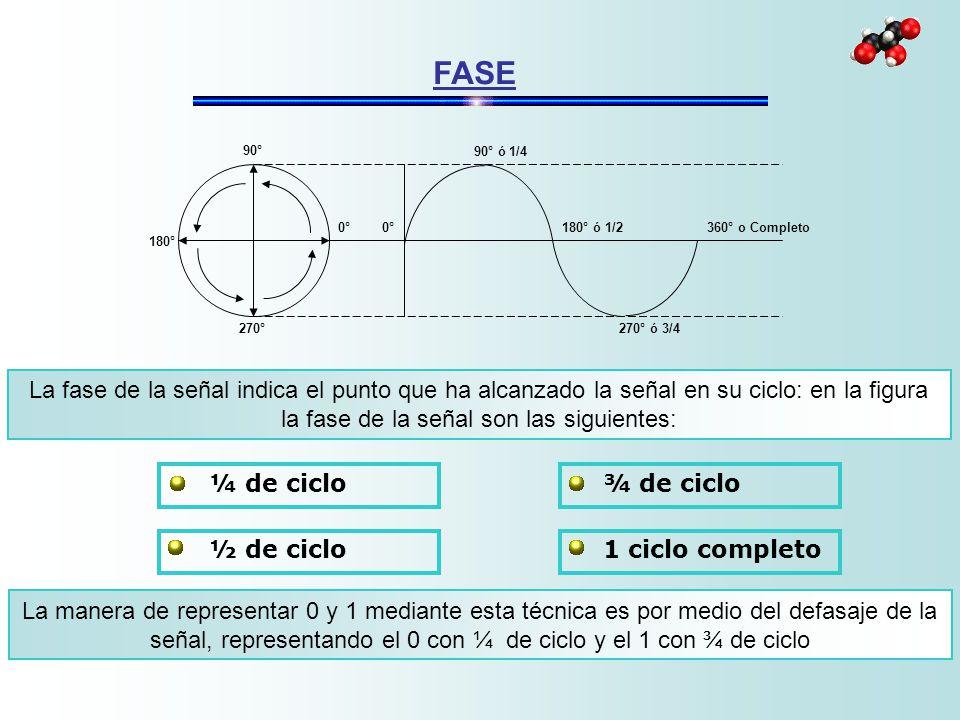 FASE La fase de la señal indica el punto que ha alcanzado la señal en su ciclo: en la figura la fase de la señal son las siguientes: La manera de repr