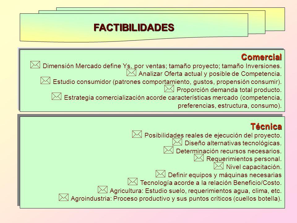 Comercial * Dimensión Mercado define Ys. por ventas; tamaño proyecto; tamaño Inversiones. * Analizar Oferta actual y posible de Competencia. * Estudio