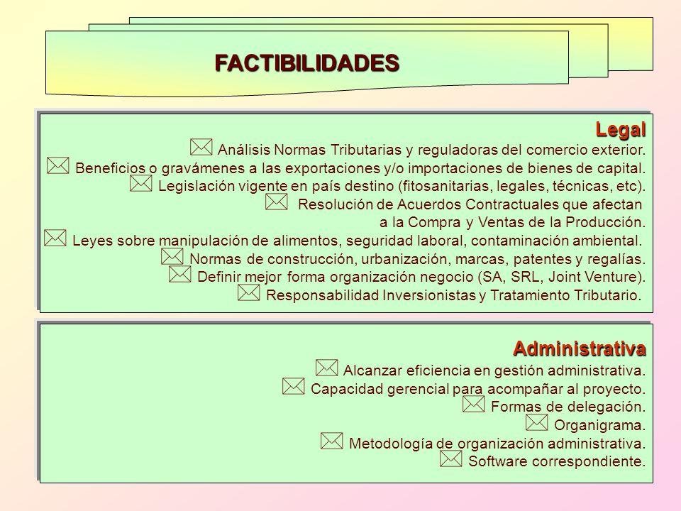 FACTIBILIDADES Legal * Análisis Normas Tributarias y reguladoras del comercio exterior. * Beneficios o gravámenes a las exportaciones y/o importacione