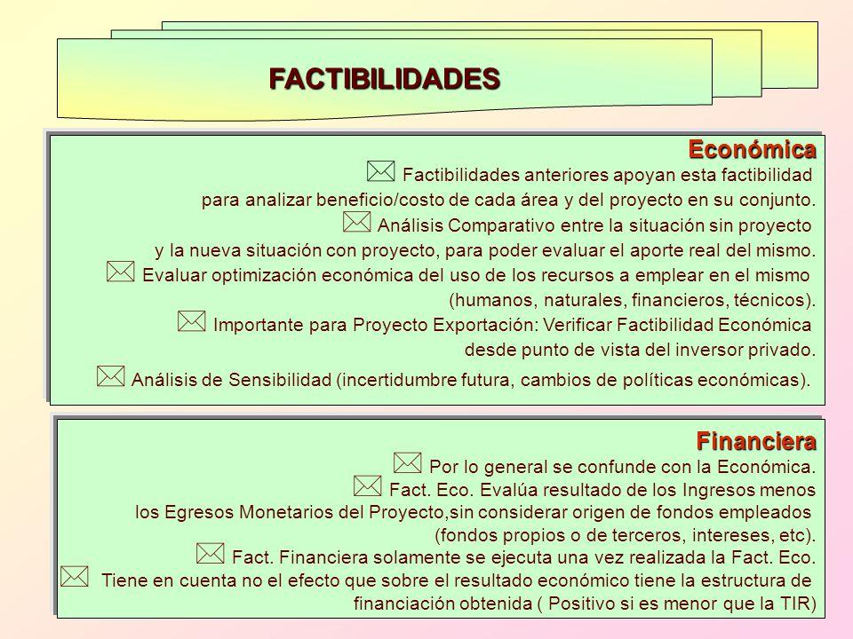FACTIBILIDADES Económica * Factibilidades anteriores apoyan esta factibilidad para analizar beneficio/costo de cada área y del proyecto en su conjunto