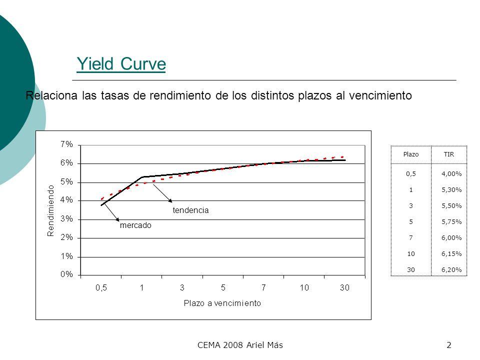CEMA 2008 Ariel Más2 Yield Curve Relaciona las tasas de rendimiento de los distintos plazos al vencimiento PlazoTIR 0,54,00% 15,30% 35,50% 55,75% 76,0