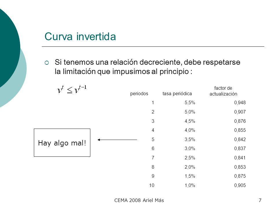 CEMA 2008 Ariel Más7 Curva invertida Si tenemos una relación decreciente, debe respetarse la limitación que impusimos al principio : periodostasa peri