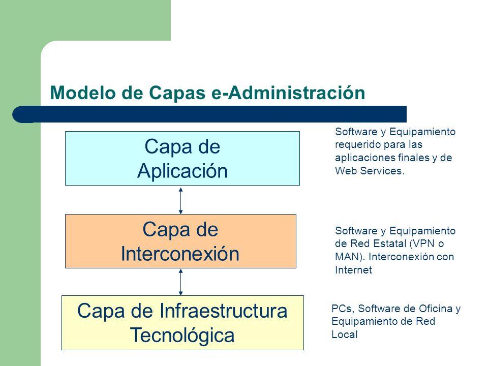 Modelo de Capas e-Administración Capa de Infraestructura Tecnológica PCs, Software de Oficina y Equipamiento de Red Local Capa de Interconexión Softwa