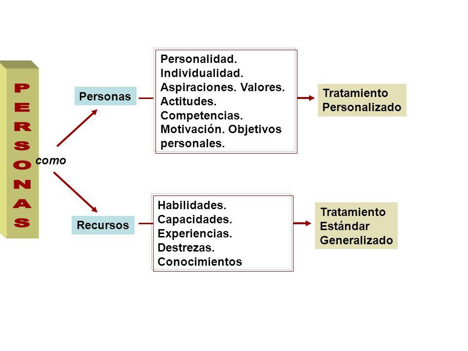 como Personas Recursos Personalidad.Individualidad.