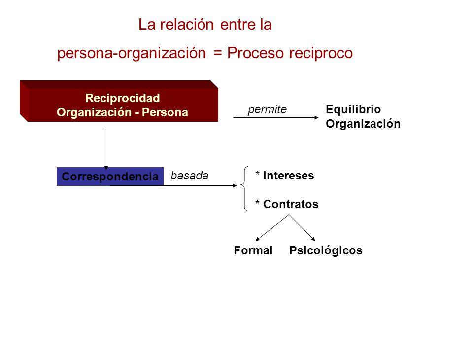Reciprocidad Organización - Persona Equilibrio Organización permite Correspondencia basada* Intereses * Contratos Formal Psicológicos La relación entre la persona-organización = Proceso reciproco