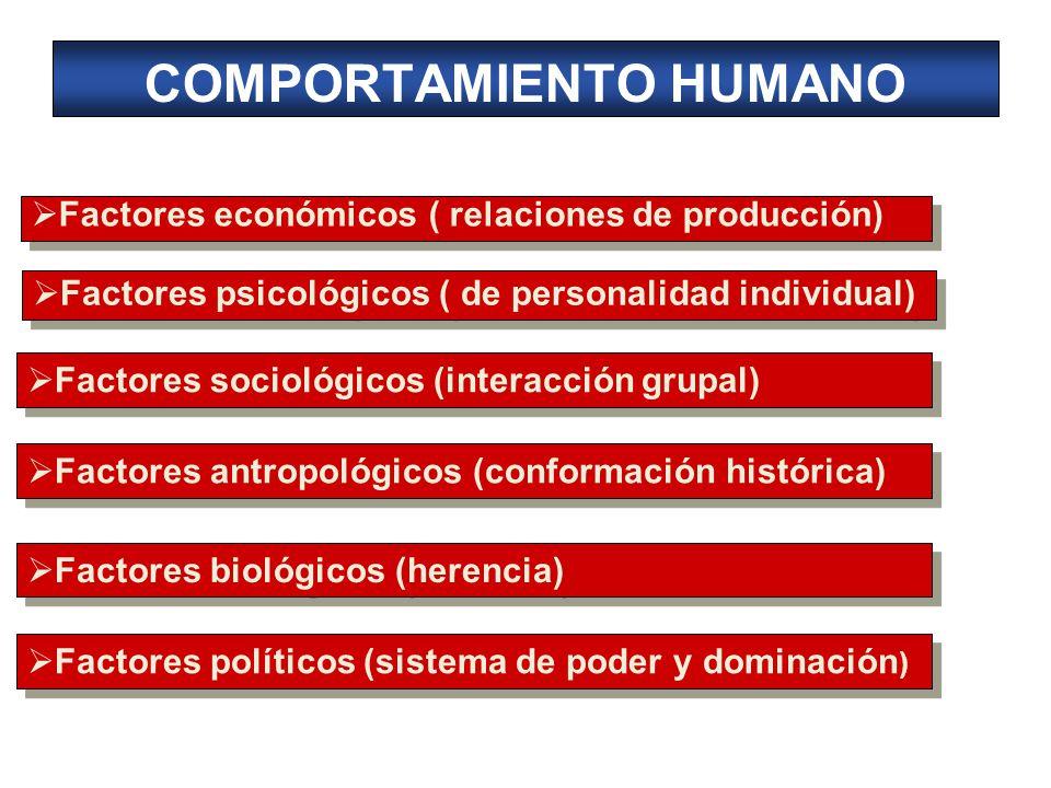COMPORTAMIENTO HUMANO Factores económicos ( relaciones de producción) Factores psicológicos ( de personalidad individual) Factores sociológicos (interacción grupal) Factores antropológicos (conformación histórica) Factores biológicos (herencia) Factores políticos (sistema de poder y dominación )