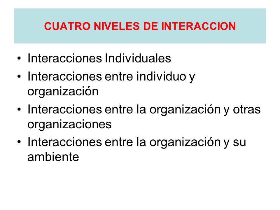 CUATRO NIVELES DE INTERACCION Interacciones Individuales Interacciones entre individuo y organización Interacciones entre la organización y otras organizaciones Interacciones entre la organización y su ambiente