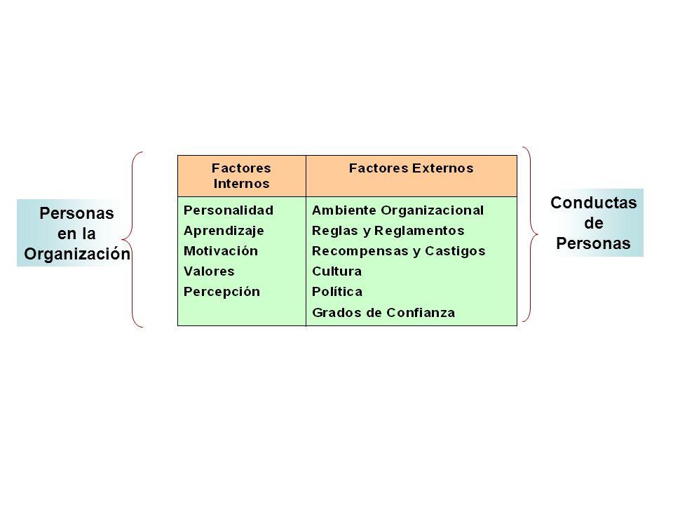 Personas en la Organización Conductas de Personas