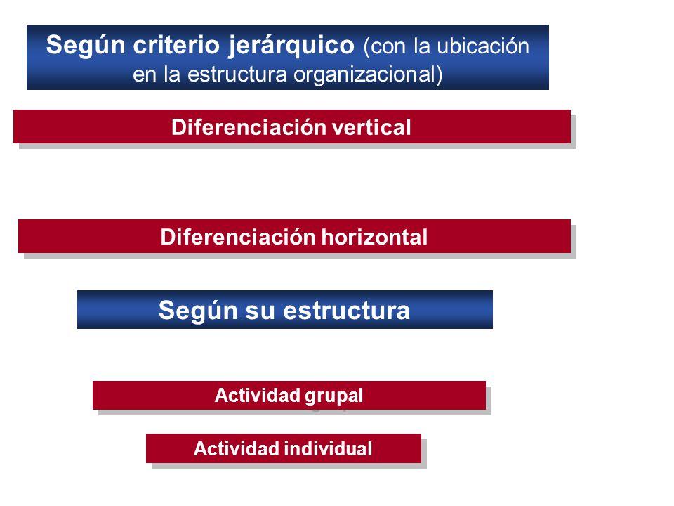 Según criterio jerárquico (con la ubicación en la estructura organizacional) Diferenciación vertical Diferenciación horizontal Según su estructura Actividad grupal Actividad individual