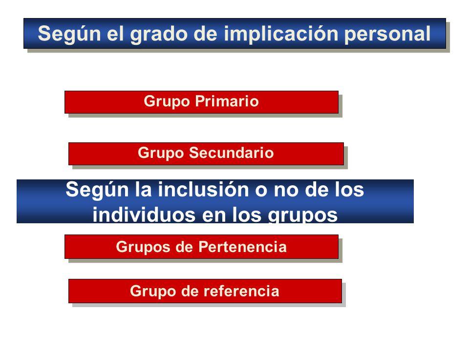 Según el grado de implicación personal Grupo Primario Grupo Secundario Grupos de Pertenencia Grupo de referencia Según la inclusión o no de los individuos en los grupos