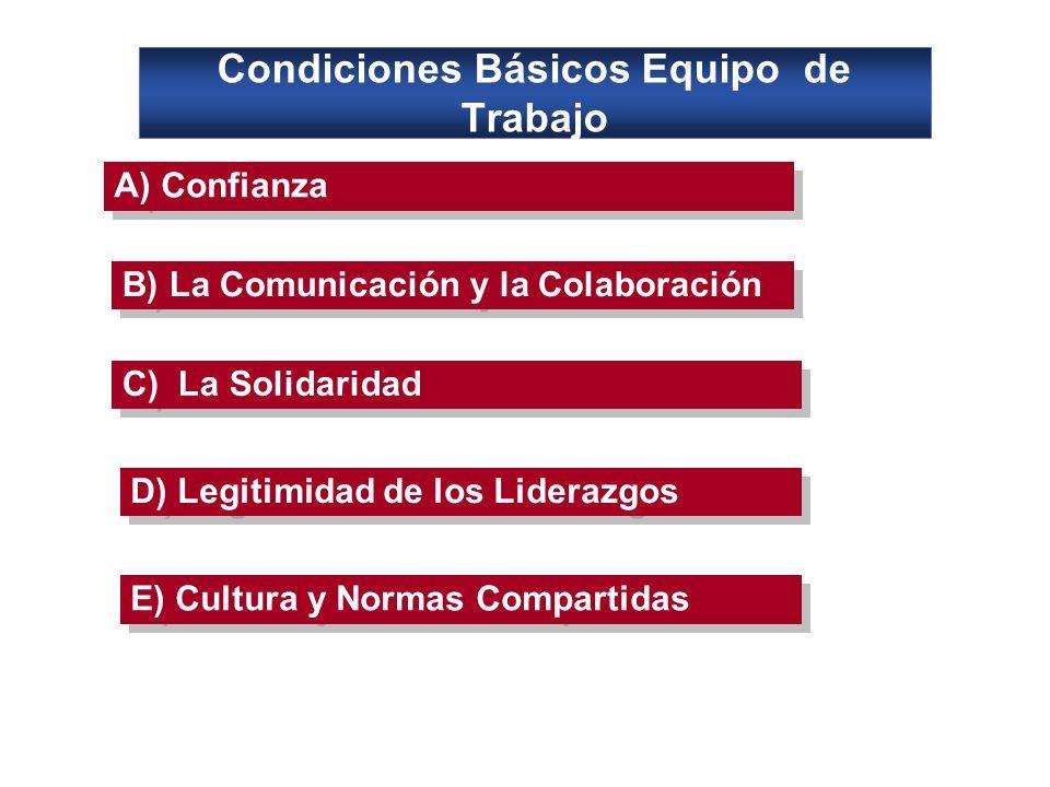 Condiciones Básicos Equipo de Trabajo A) Confianza E) Cultura y Normas Compartidas D) Legitimidad de los Liderazgos C) La Solidaridad B) La Comunicación y la Colaboración